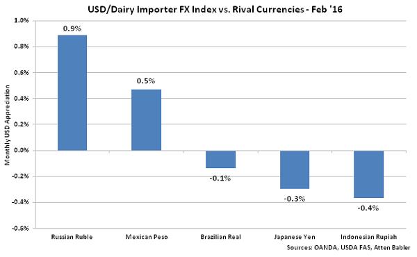 USD-Dairy Importer FX Index vs Rival Currencies - Mar 16