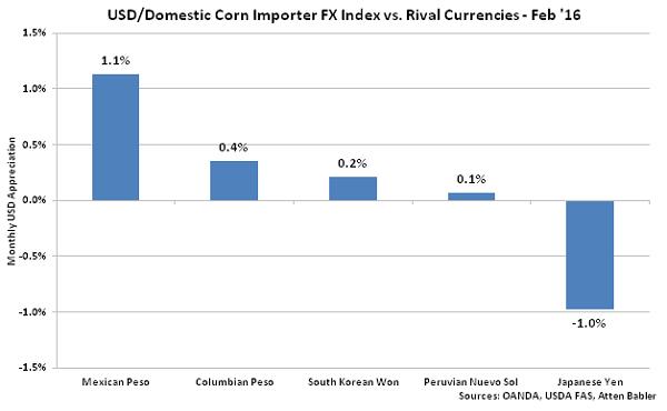 USD-Domestic Corn Importer FX Index vs Rival Currencies - Mar 16