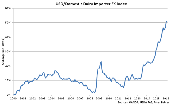 USD-Domestic Dairy Importer FX Index - Mar 16