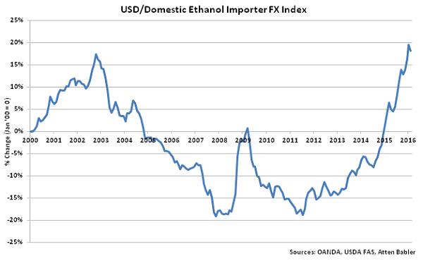 USD-Domestic Ethanol Importer FX Index - Mar 16