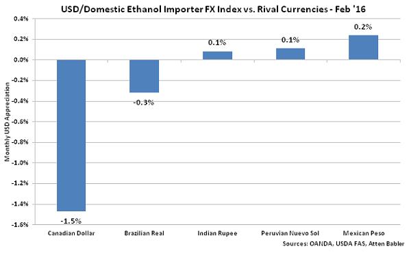 USD-Domestic Ethanol Importer FX Index vs Rival Currencies - Mar 16