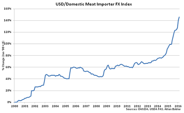 USD-Domestic Meat Importer FX Index - Mar 16