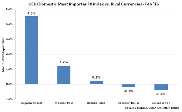 USD-Domestic Meat Importer FX Index vs Rival Currencies - Mar 16