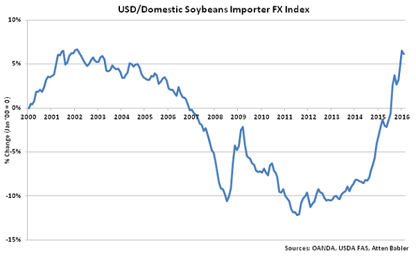 USD-Domestic Soybeans Importer FX Index - Mar 16