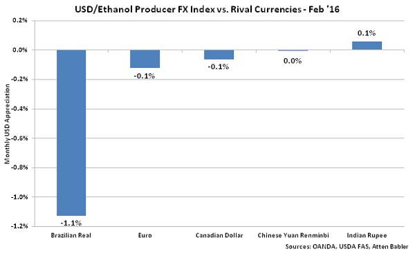 USD-Ethanol Producer FX Index vs Rival Currencies - Mar 16