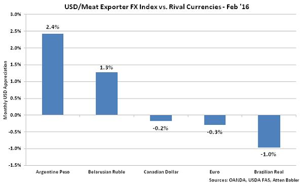 USD-Meat Exporter FX Index vs Rival Currencies - Mar 16