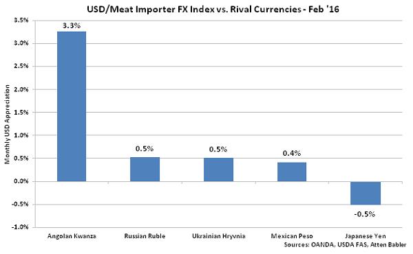 USD-Meat Importer FX Index vs Rival Currencies - Mar 16