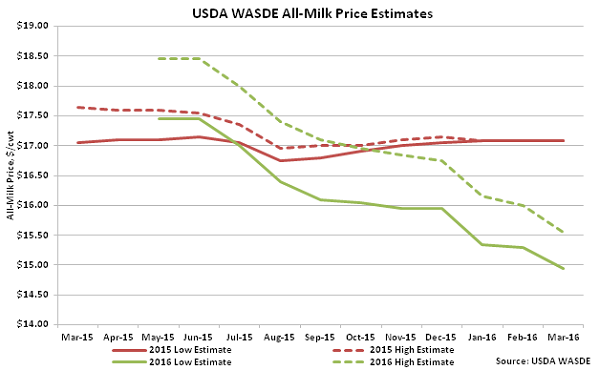 USDA WASDE All-Milk Price Estimates - Mar 16