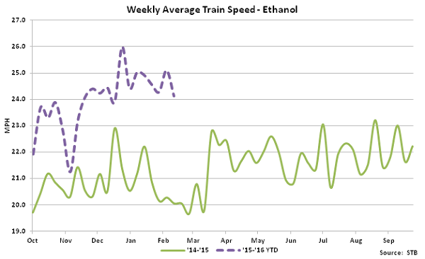 Weekly Average Train Speed-Ethanol - Mar 16