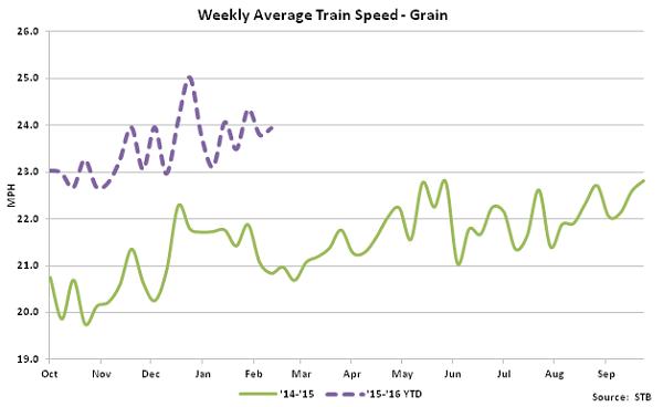 Weekly Average Train Speed-Grain - Mar 16