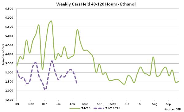 Weekly Cars Held 48-120 Hours-Ethanol - Mar 16