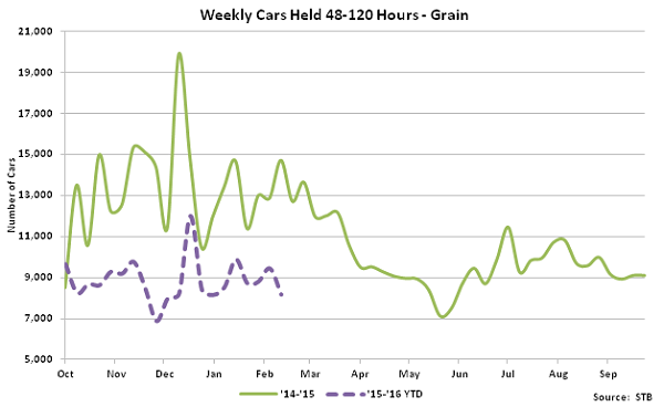 Weekly Cars Held 48-120 Hours-Grain - Mar 16