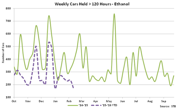 Weekly Cars Held Greater Than 120 Hours-Ethanol - Mar 16