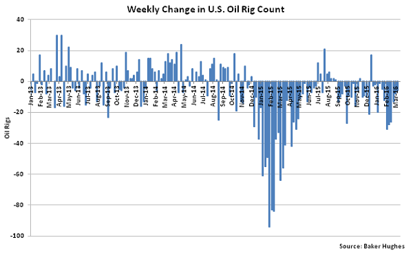 Weekly Change in US Oil Rig Count - 3-16-16