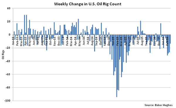 Weekly Change in US Oil Rig Count - 3-2-16
