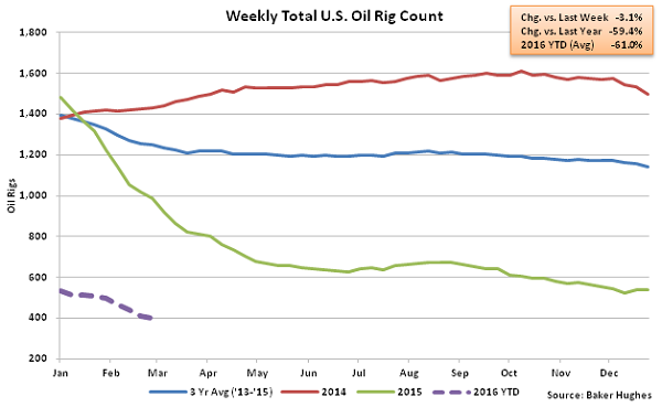 Weekly Total US Oil Rig Count - 3-2-16