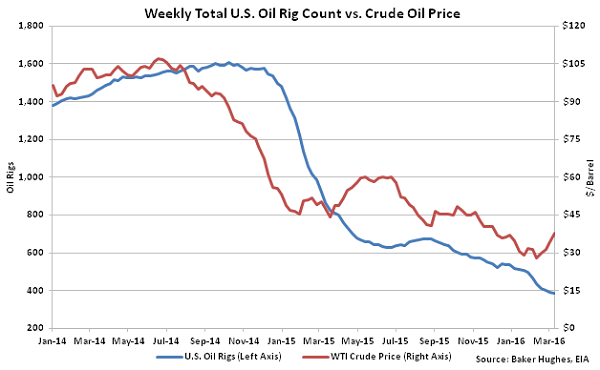 Weekly Total US Oil Rig Count vs Crude Oil Price - 3-16-16