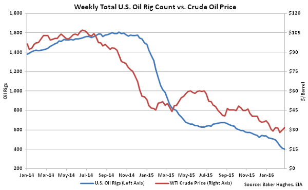 Weekly Total US Oil Rig Count vs Crude Oil Price - 3-2-16