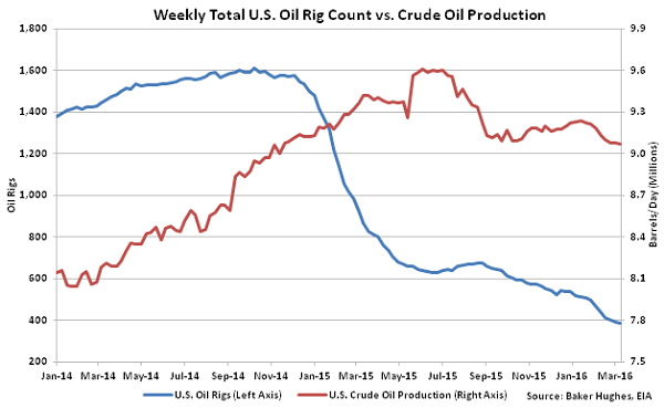 Weekly US Oil and Gas Drilling Rigs by Type - 3-16-16