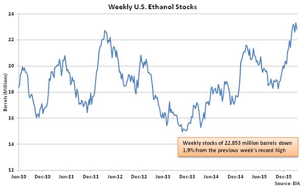 Weekly US Ethanol Stocks - 3-16-16