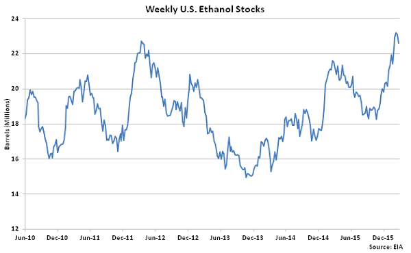 Weekly US Ethanol Stocks 3-2-16