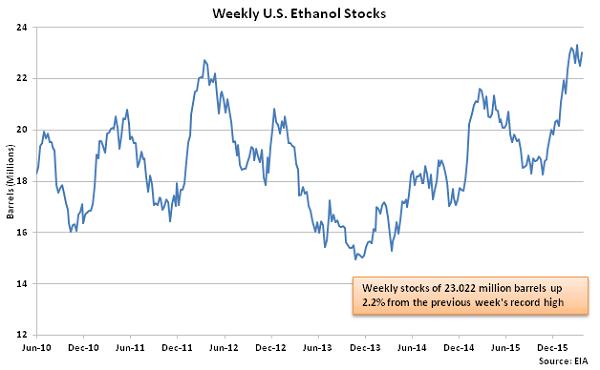 Weekly US Ethanol Stocks - 3-30-16