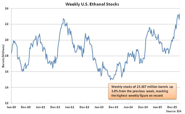 Weekly US Ethanol Stocks - 3-9-16