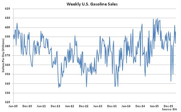 Weekly US Gasoline Sales 3-9-16
