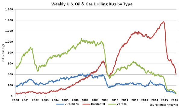 Weekly US Oil and Gas Drilling Rigs by Type - 3-2-16
