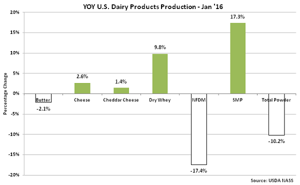 YOY US Dairy Products Production Jan 16 - Mar 16