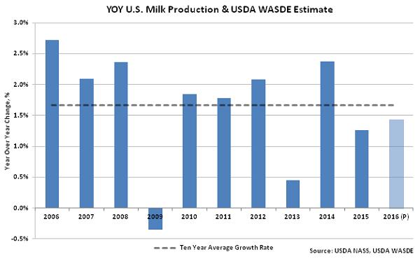 YOY US Milk Production & USDA WASDE Estimate - Mar 16