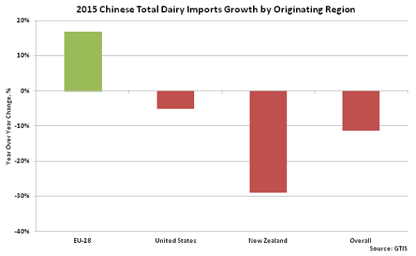 2015 Cheese Total Dairy Imports Growth by Originating Region