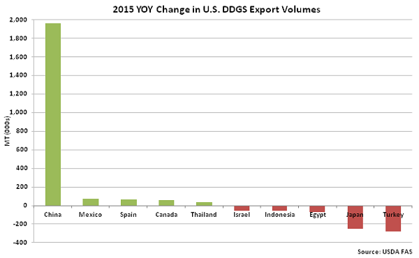 2015 YOY Change in US DDGS Export Volumes - Apr 16