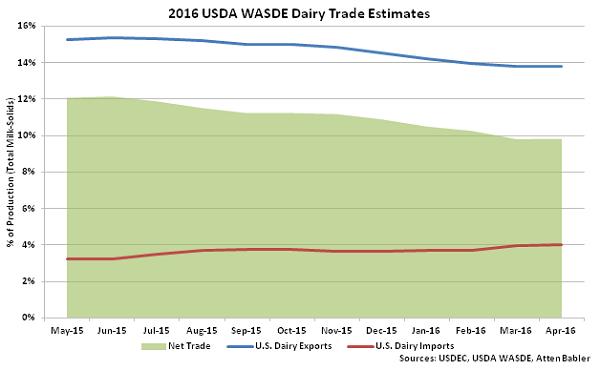 2016 USDA WASDE Dairy Trade Estimates - Apr 16