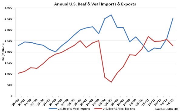 Annual US Beef and Veal Imports and Exports - Apr 16