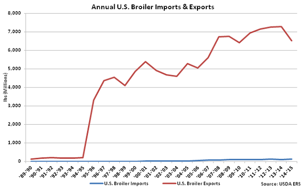 Annual US Broiler Imports and Exports - Apr 16