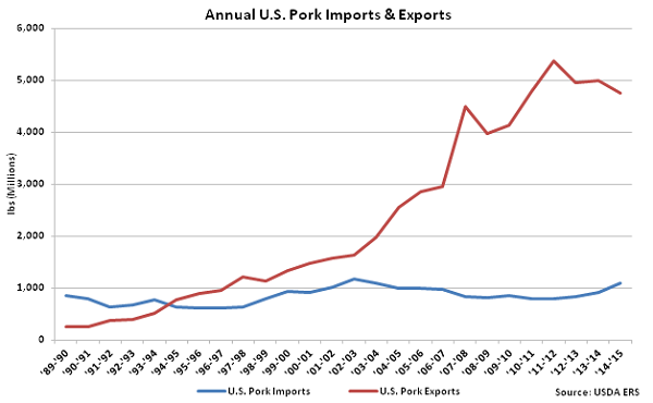 Annual US Pork Imports and Exports - Apr 16