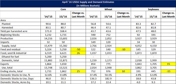 April 16 USDA Supply and Demand Estimates - Apr 16