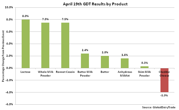 April 19th GDT Results by Product - 4-19-16