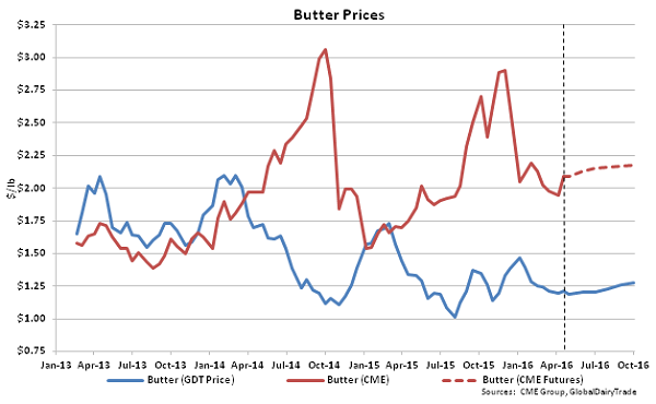 Butter Prices - 4-19-16