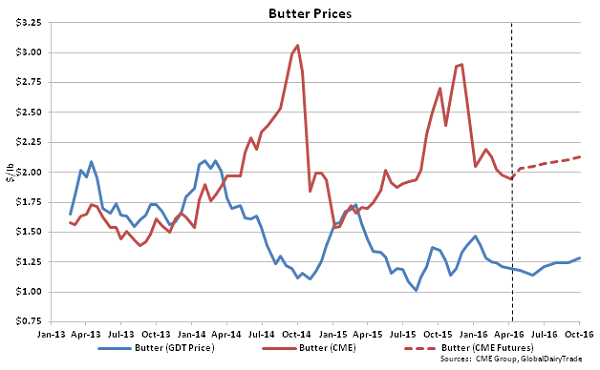 Butter Prices - 4-5-16