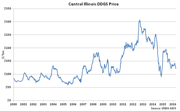 Central Illinois DDGs Price - Apr 16