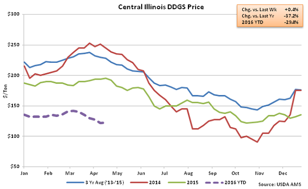 Central Illinois DDGs Price2 - Apr 16