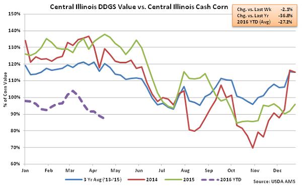 Central Illinois DDGs Value vs Central Illinois Cash Corn2 - Apr 16