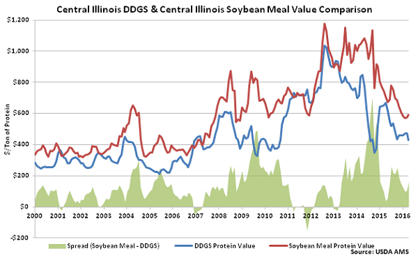 Central Illinois DDGs and Central Illinois Soybean Meal Value Comparison - Apr 16