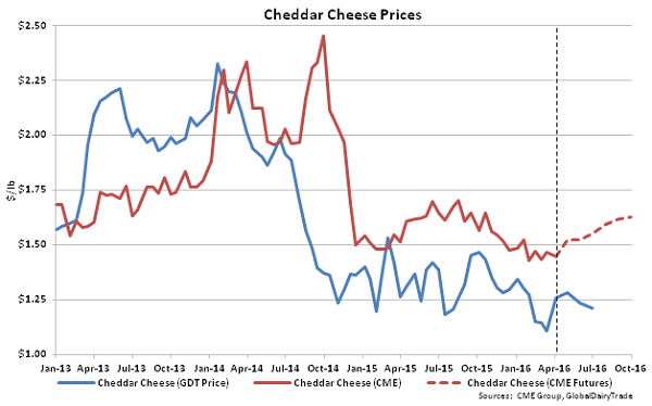 Cheddar Cheese Prices - 4-5-16