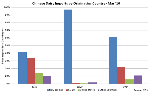 Chinese Dairy Imports by Originating Country - Apr 16