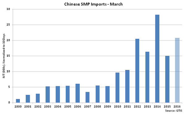 Chinese SMP Imports Mar - Apr 16