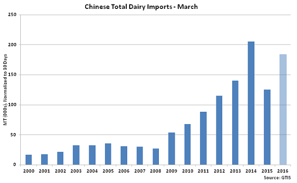 Chinese Total Dairy Imports Mar - Apr 16