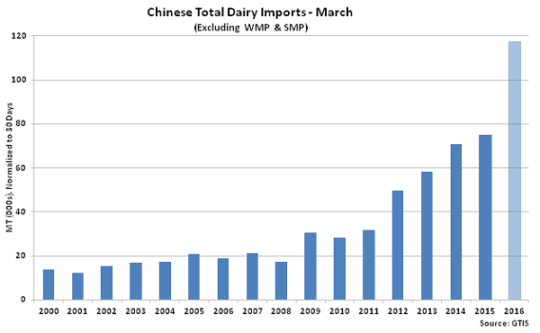 Chinese Total Dairy Imports Mar2 - Apr 16